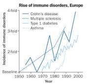 auto immune graph