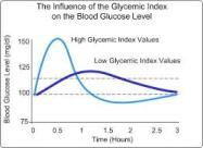 glycemic index pic